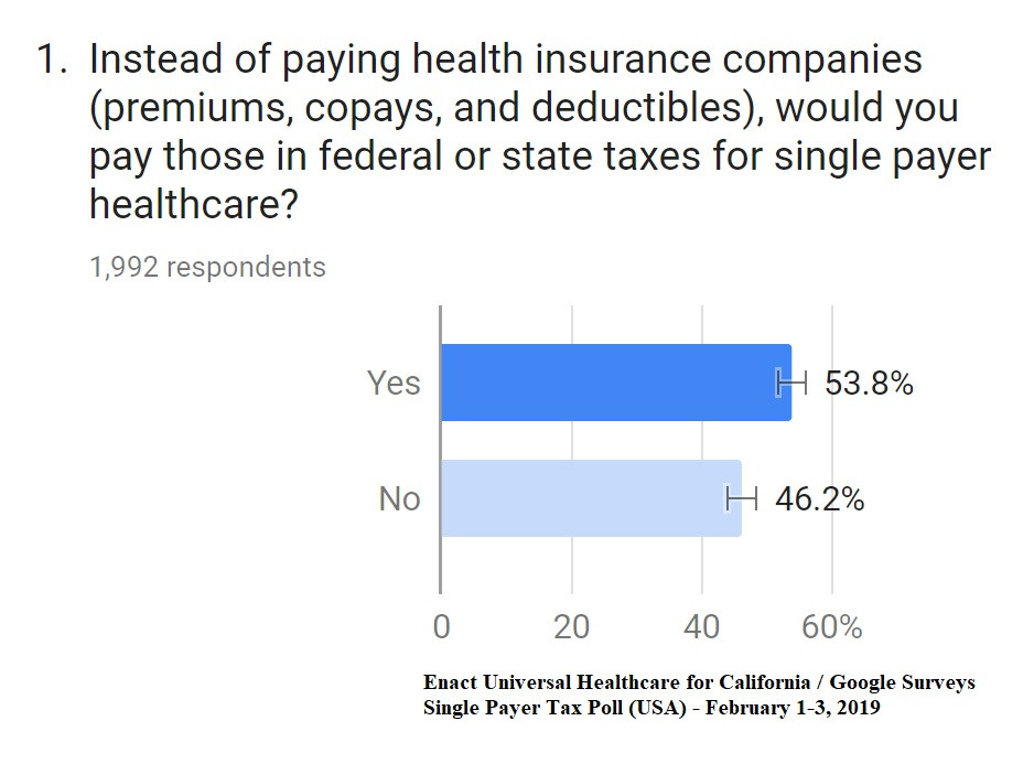 EUHC4CA/Google Surveys - Single Payer Tax Poll (USA) - Feb. 2019