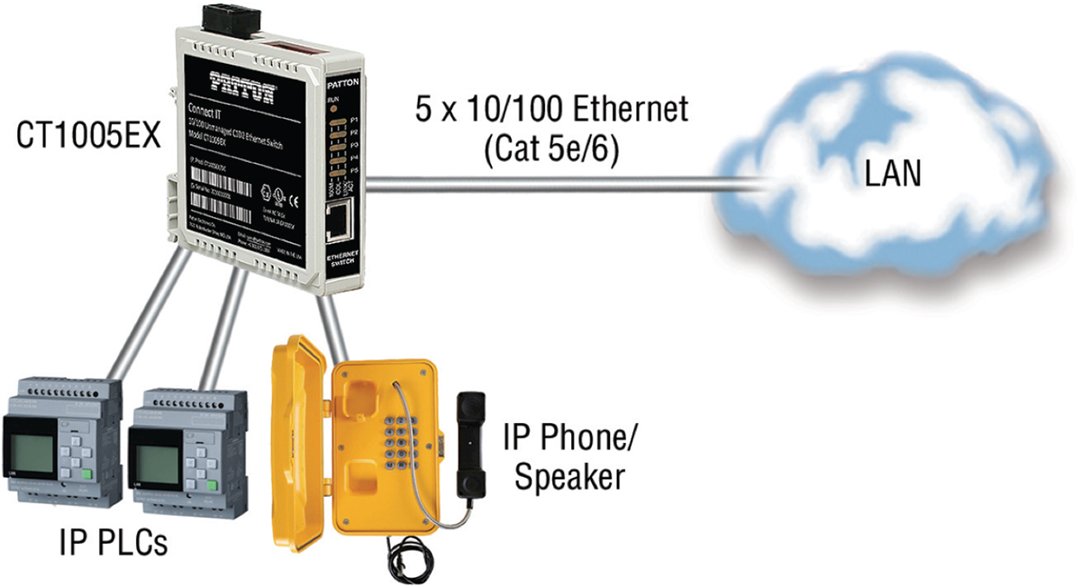 Example Connect-IT CT1005EX Application