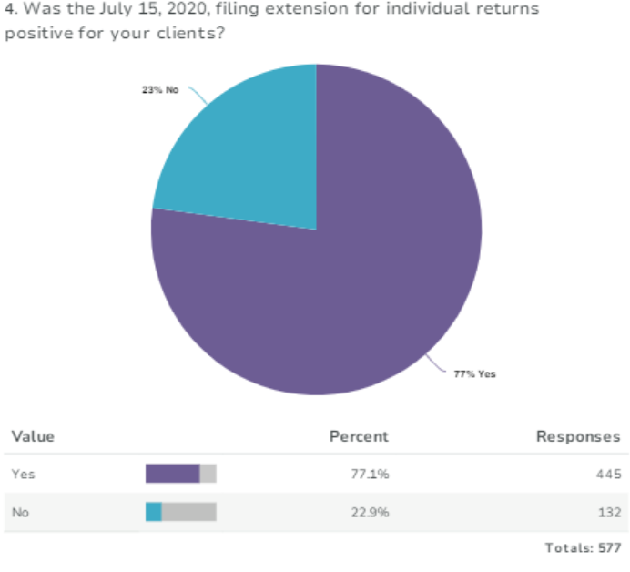 Survey results, individual returns