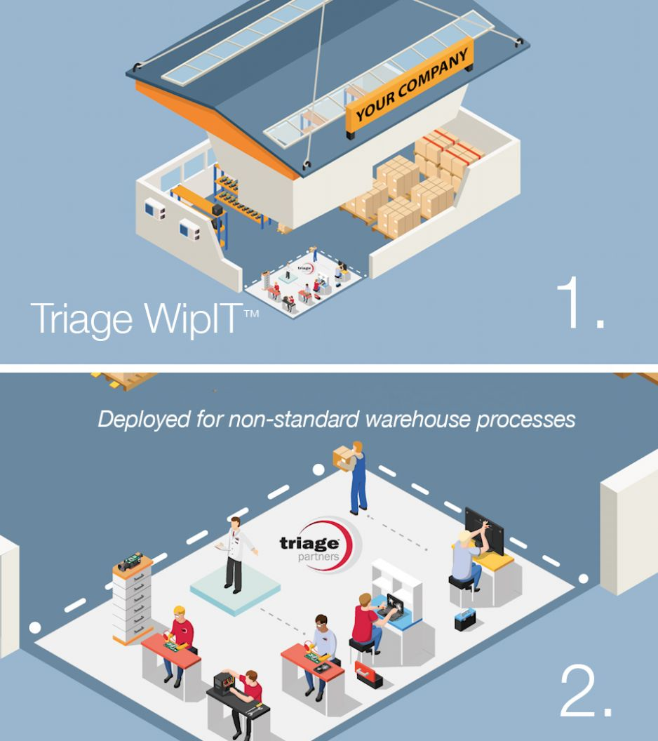Triage WipIT™ deployed for non-standard warehouse processes