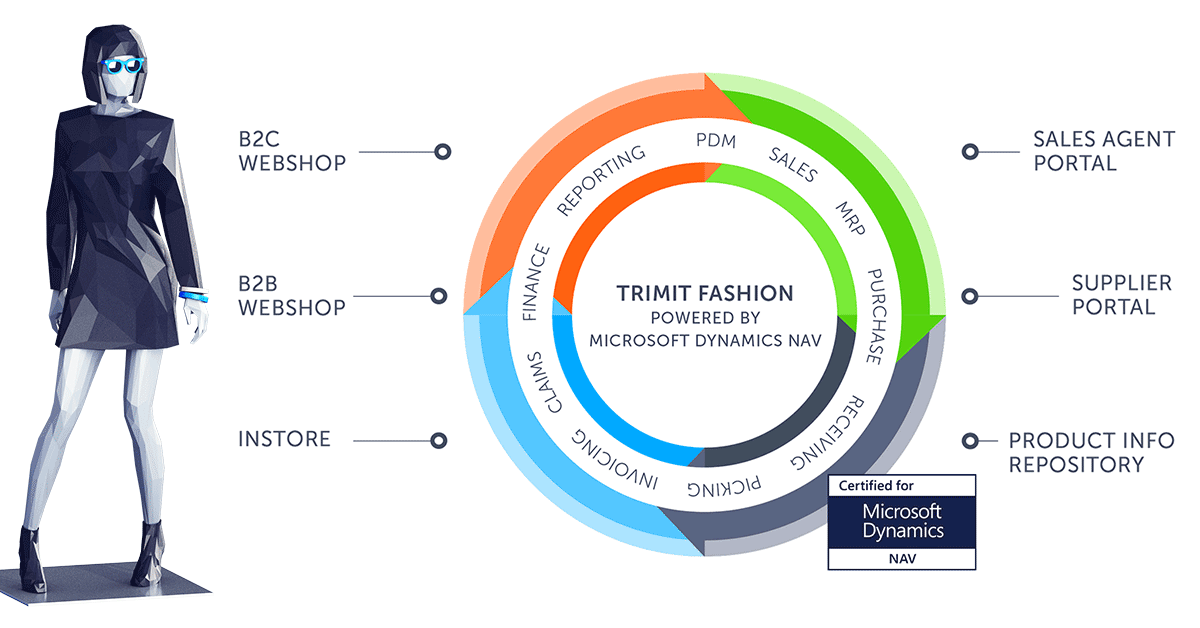 TRIMIT Fashion. Fashion ERP software certified for Microsoft Dynamics NAV